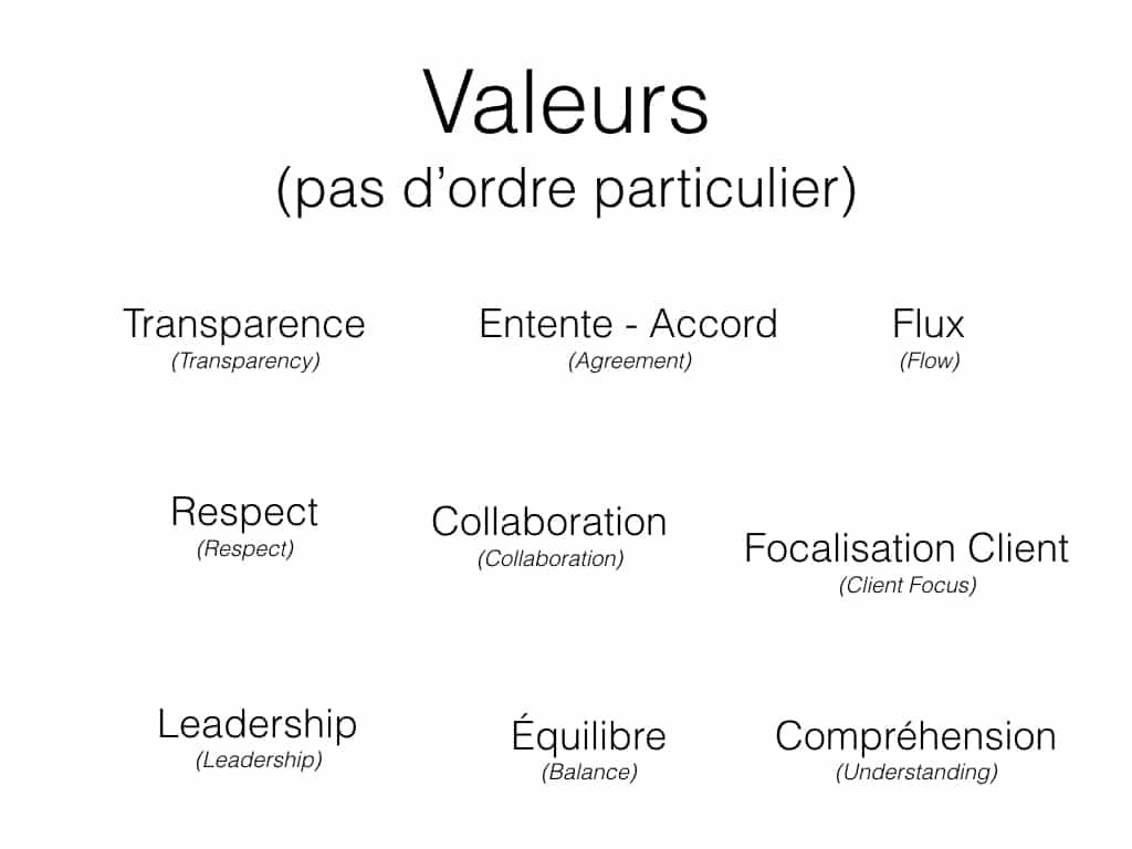 Kanban Values