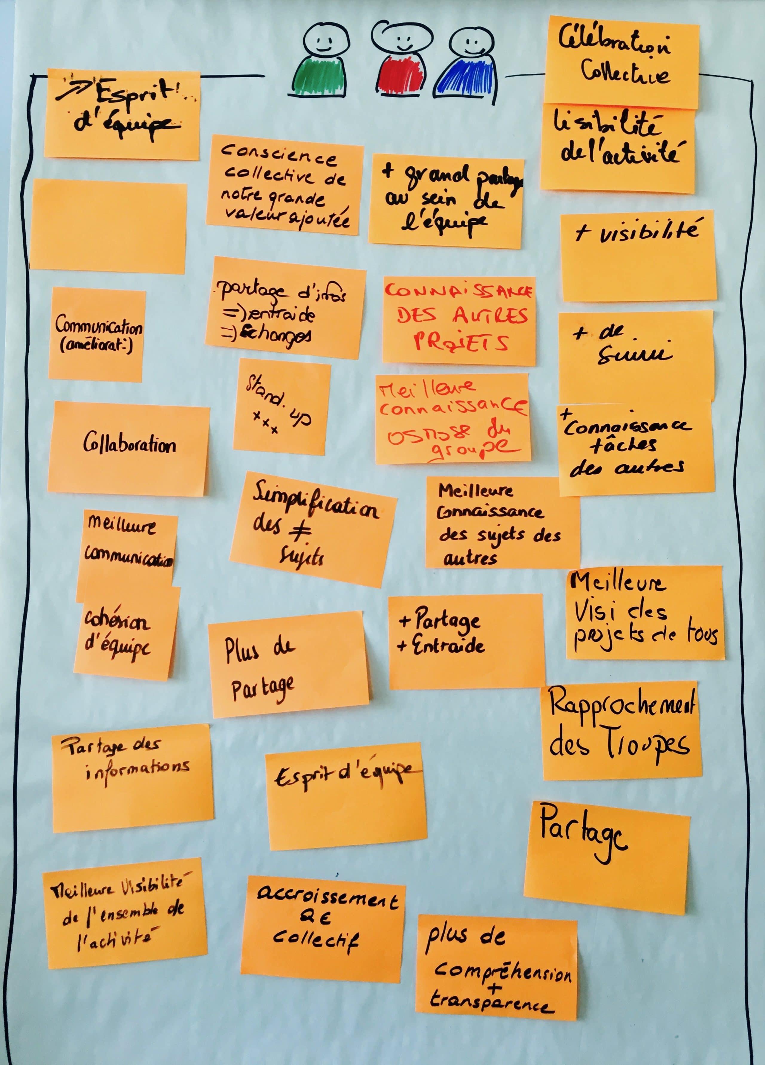 Module Management Visuel : Rétrospective et clôture