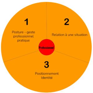 Boussole simplifiée Supervision